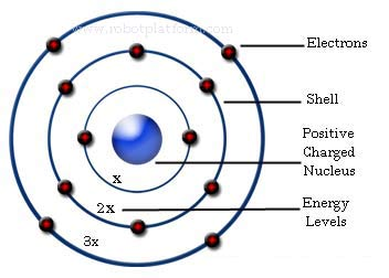 atom structure theories Learn about atoms and the basics of atomic theory, work problems to test your skill, then take a quiz to make sure you understand the concepts.