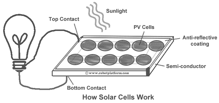 working of solar cell diagram working image robot platform knowledge photo voltaic cells on working of solar cell diagram