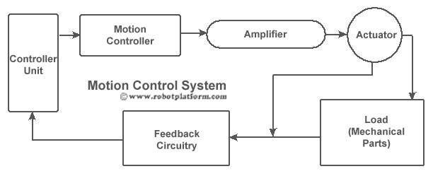 Robot Platform Knowledge Motion Controllers