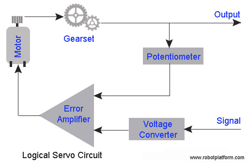 logical_servo_circuit robot platform knowledge how servo works? rc servo wiring diagram at gsmx.co